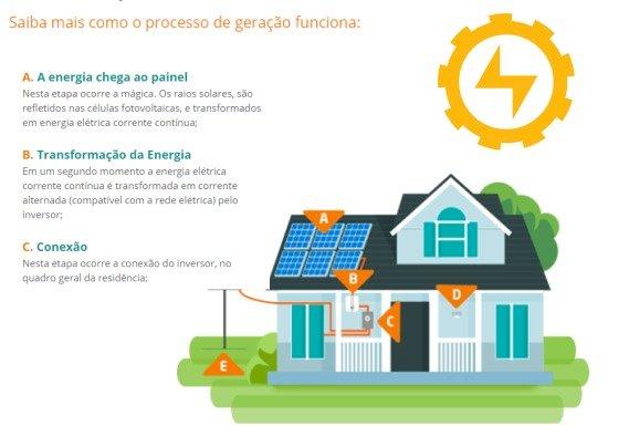 Energia Solar Fotovoltaico no agronegócio é com a PROJEM